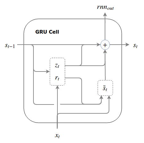 GRU Cell