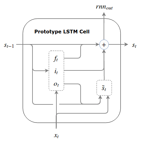 Prototype LSTM Cell