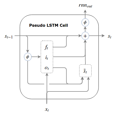 Pseudo LSTM Cell