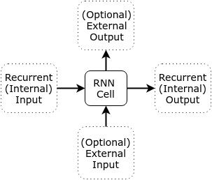Single RNN Cell