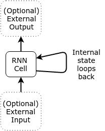 RNN State Loop