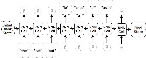 Translation using word-based time step