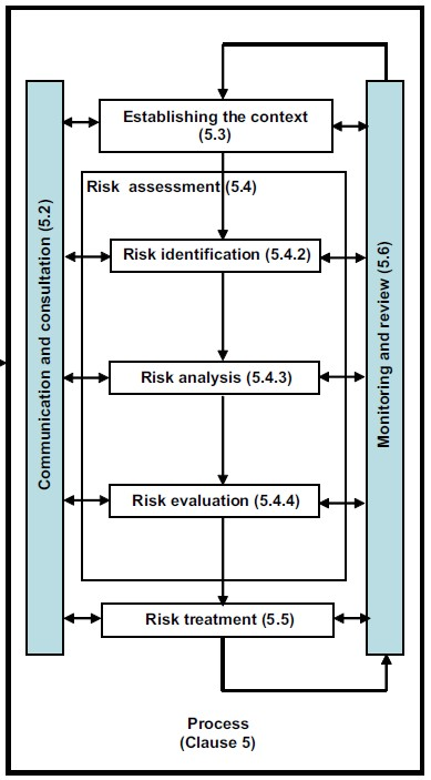Qualitative Semi-Quantitative Risk Assessment