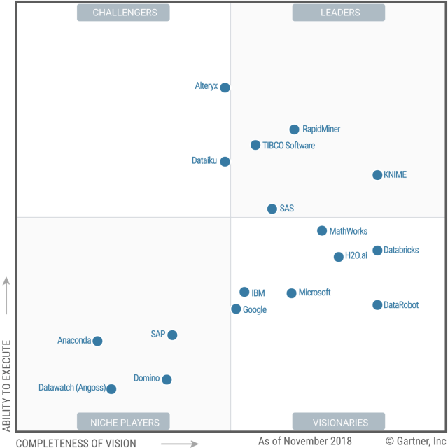 Gartner's 2019 Take on Data Science Software