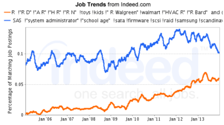 Figure 1c. The trend in analytics jobs for R and SAS.