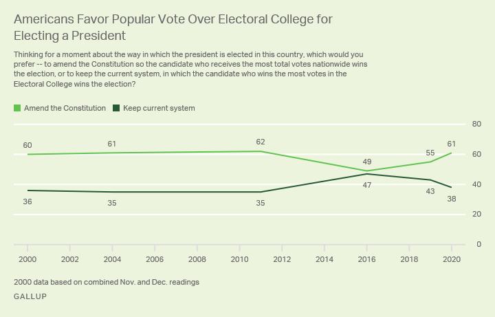 Democrats Seek To Abolish The Electoral College