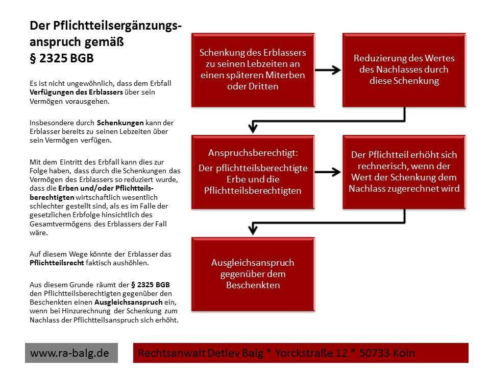 Erbrecht-Pflichtteil-Der Pflichtteilsergänzungs-anspruch gemäß § 2325 BGB   Fachanwalt für Erbrecht Detlev Balg * Köln