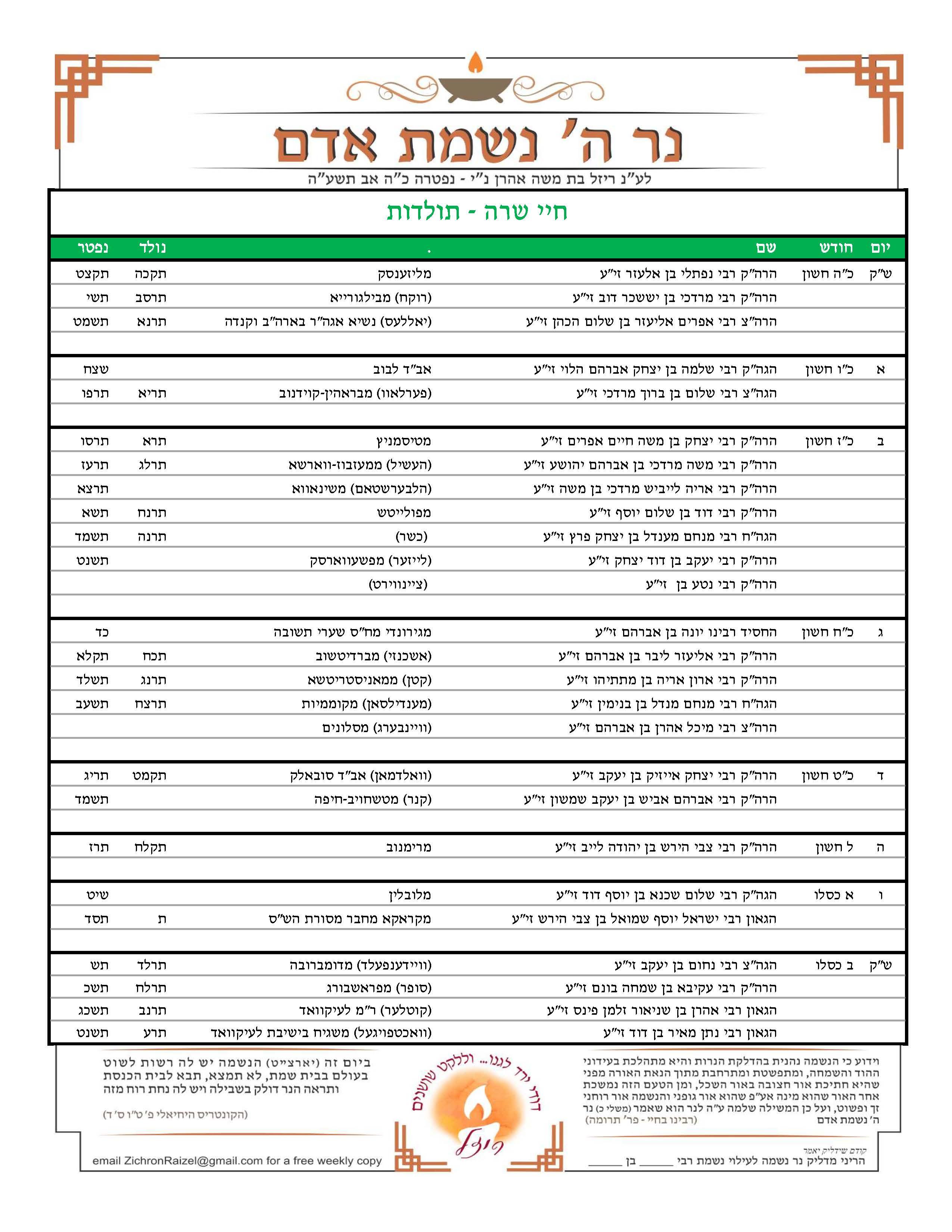Upcoming Yahrtzeits 25 Cheshvan 2 Kislev Raa Igud Harabbonim