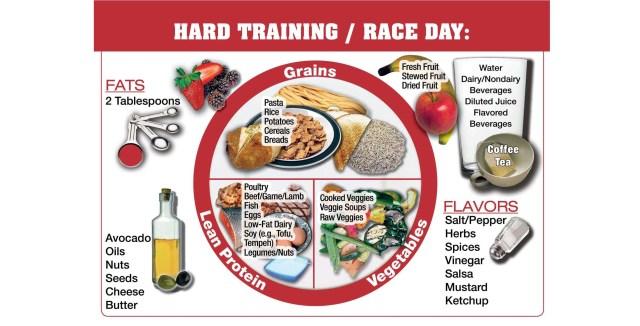 athletes plate hard training day