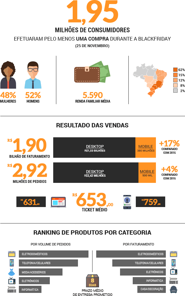 Black Friday 2017 vai faturar 2,2 bilhões: prepare-se para vender mais - Black Friday 2016