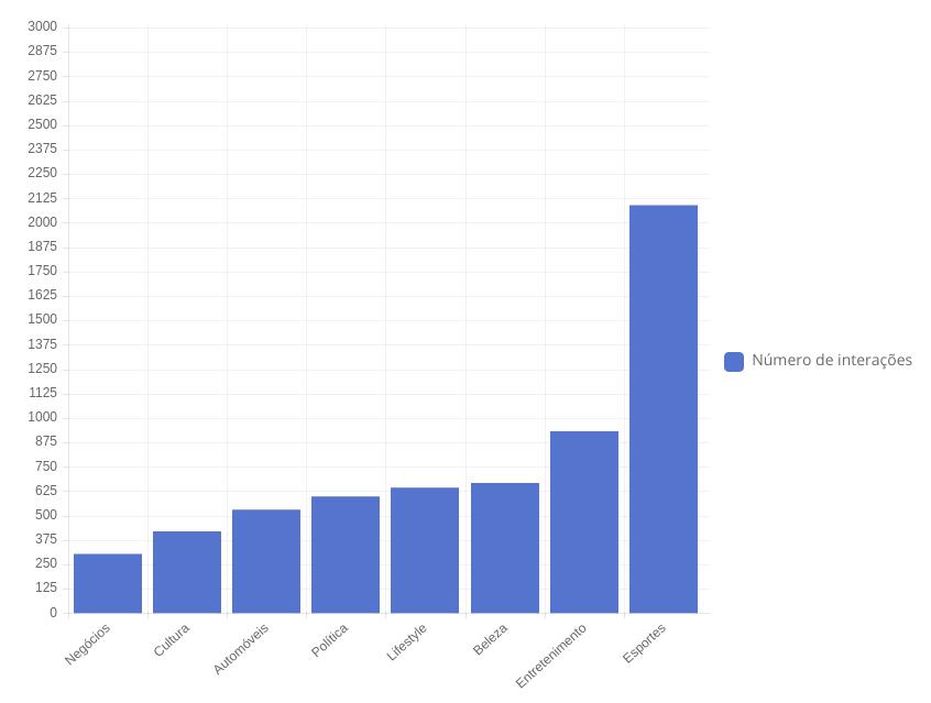 média de interação por post/assunto