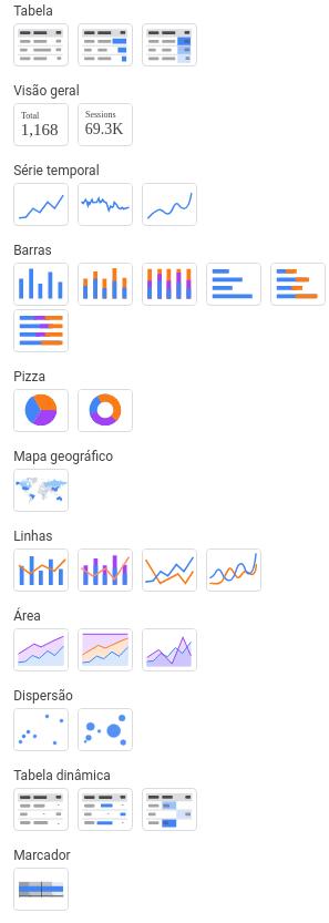 tipos de gráficos disponíveis para criação de dashboards