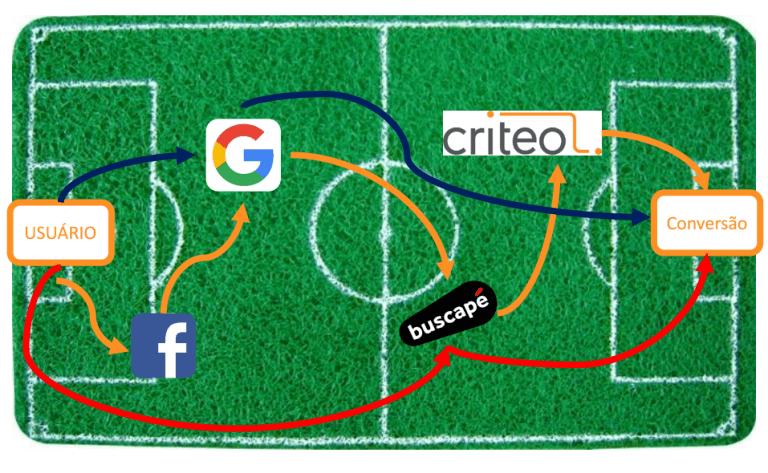 campo de futebol em desenho, com algumas marcas, como Google e Facebook dispostas pelo campo, formando um time de futebol. Há uma linha vermelha percorrendo todo o campo indicando da bola, em ausão ao cliente. Essa imagem representa uma forma de gestão de ecommerce