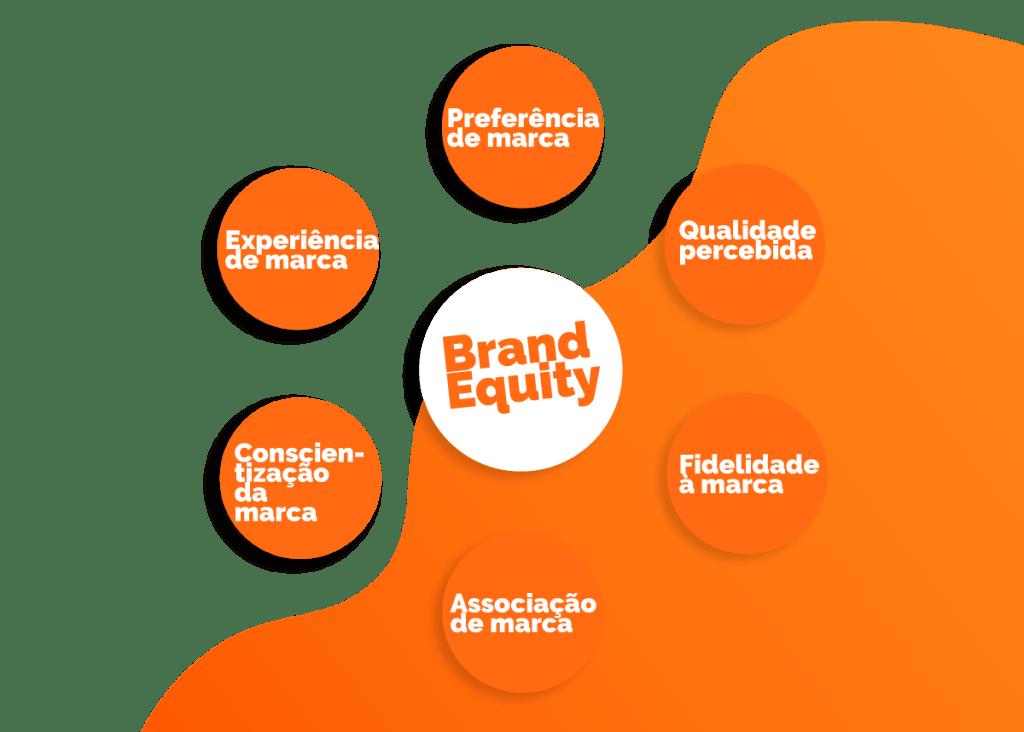 Métricas que contribuem para um Brand Equity positivo