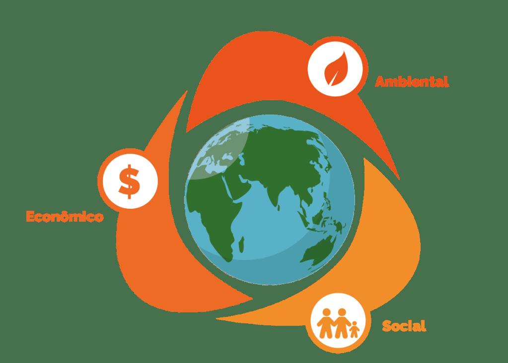 Tripé de elementos que compõem a sustentabilidade empresarial