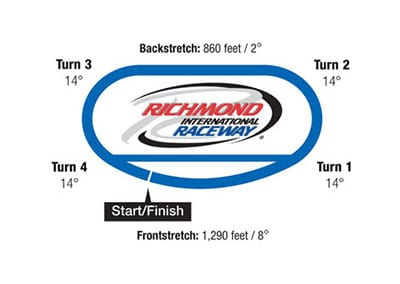 Rusty Wallace Racing Experience at Richmond International Raceway, NASCAR Racing Experience, Driving School