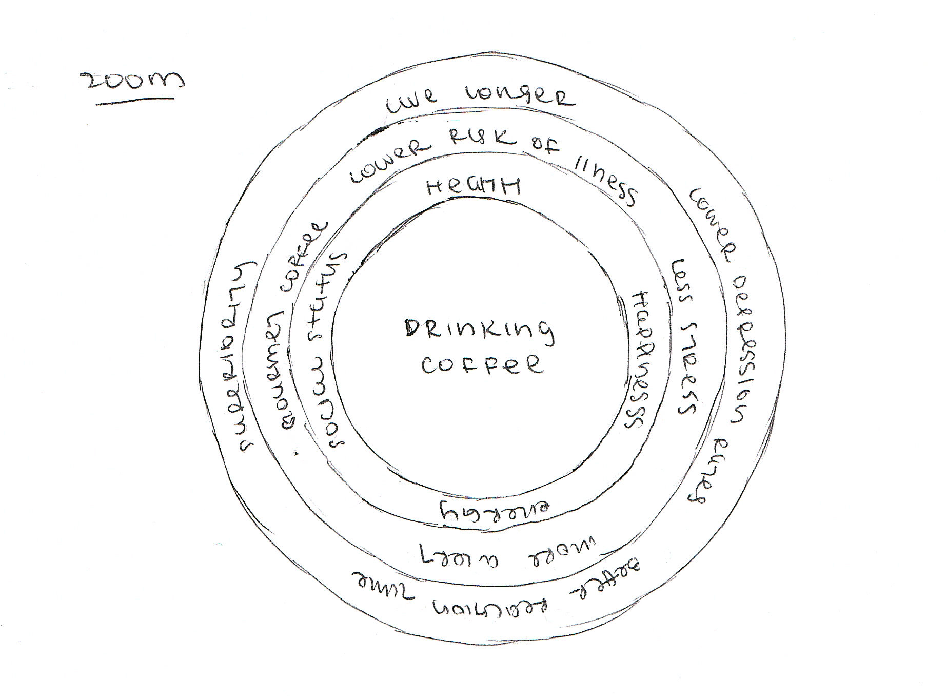 Drinking Coffee A Personal Process Map
