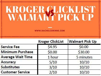 Kroger ClickList vs Wal-Mart Pick Up