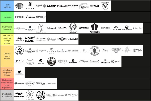 Tier rankings. Brands listed below by category.