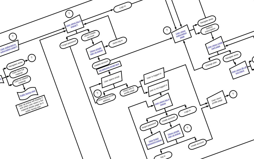buyer user flow map