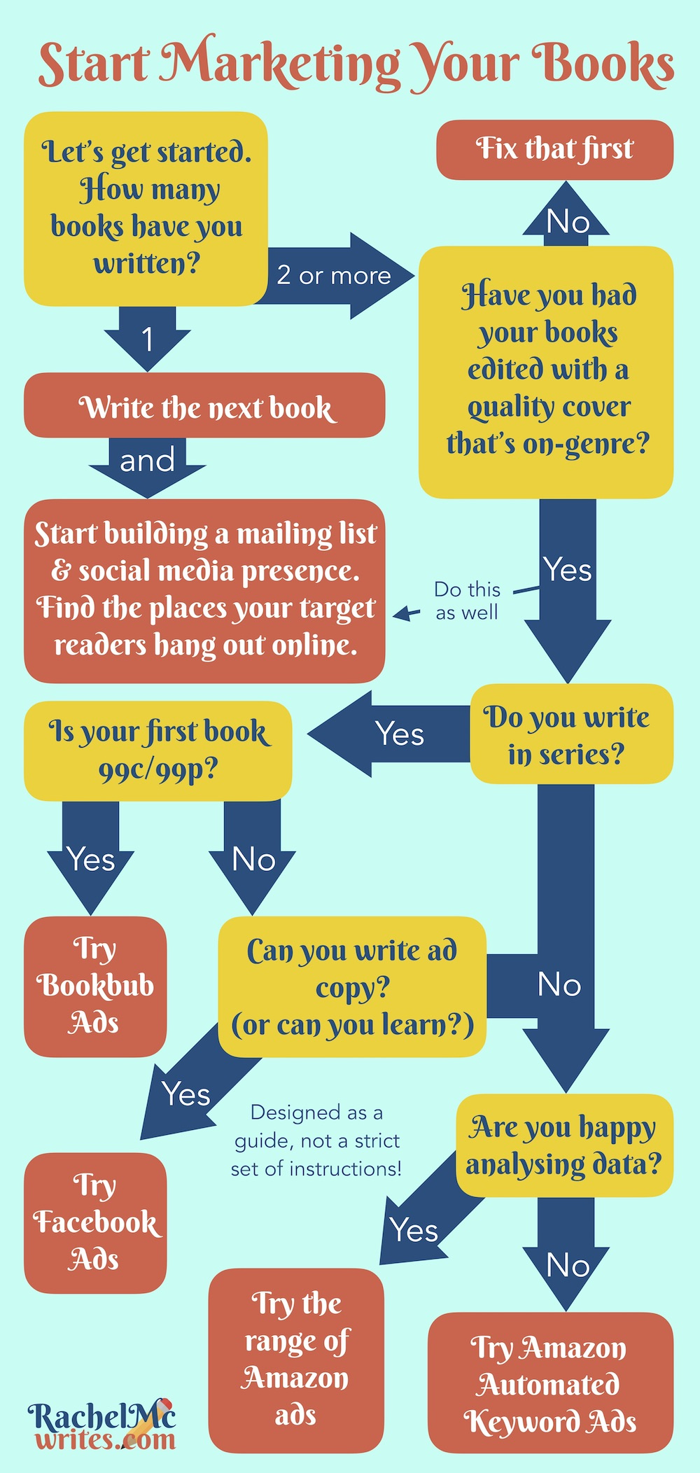 start marketing your book - a self published authors guide
