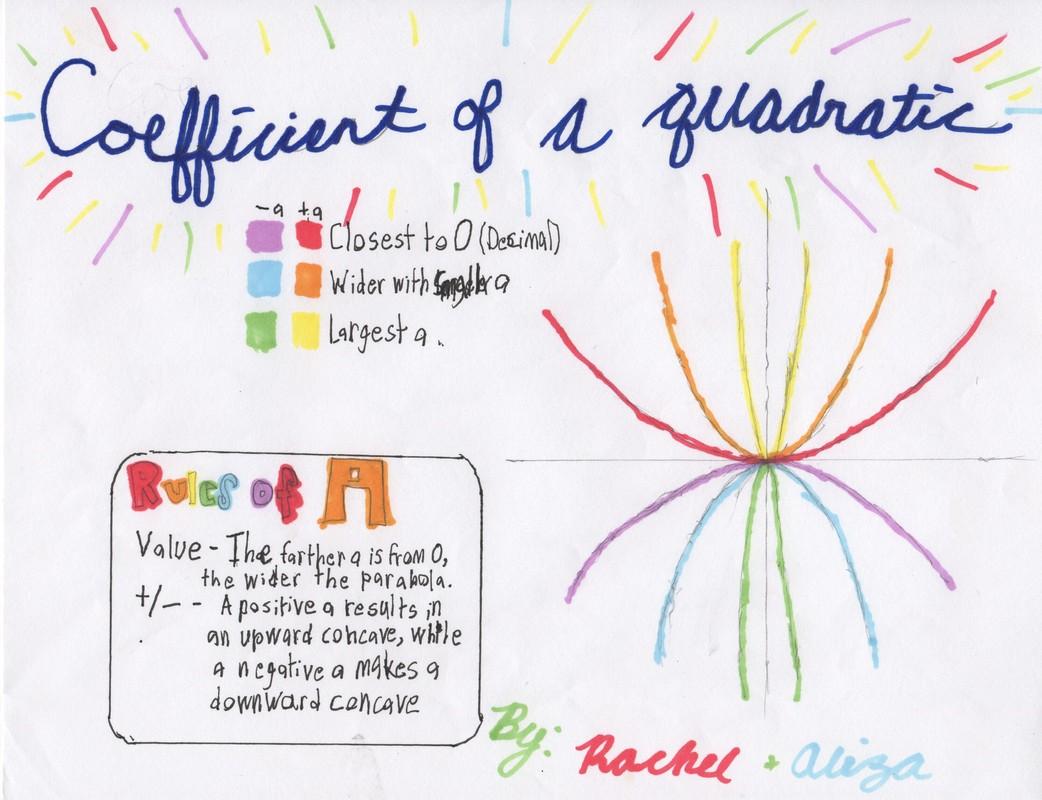 The Quintessence Of Quadratics
