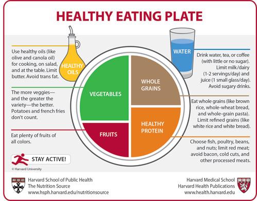 harvard-healthy-plate