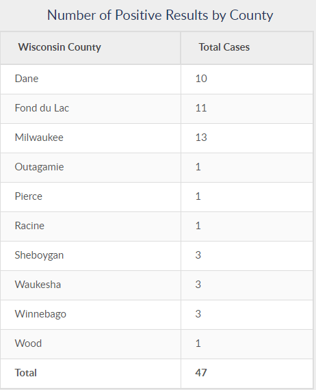 COVID-19 Cases by County, Wisconsin