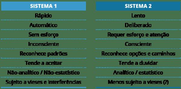 sistema 1 sistema 2 - raciocínio clínico