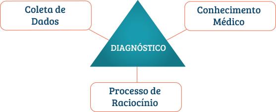 três pilares do diagnóstico correto