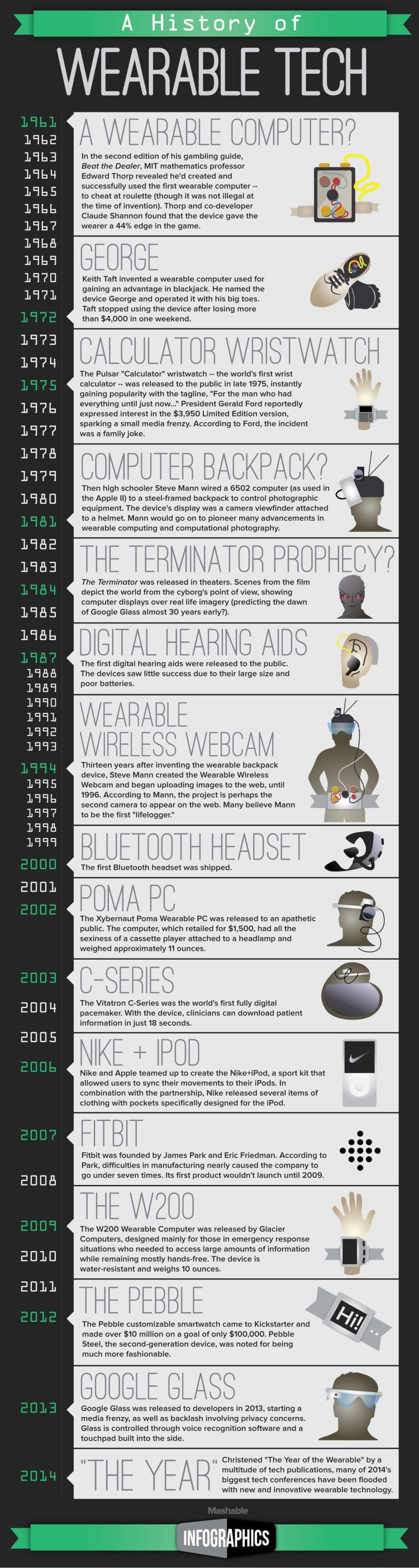 The history of wearable tech