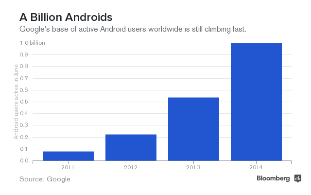 Graph of active Android users