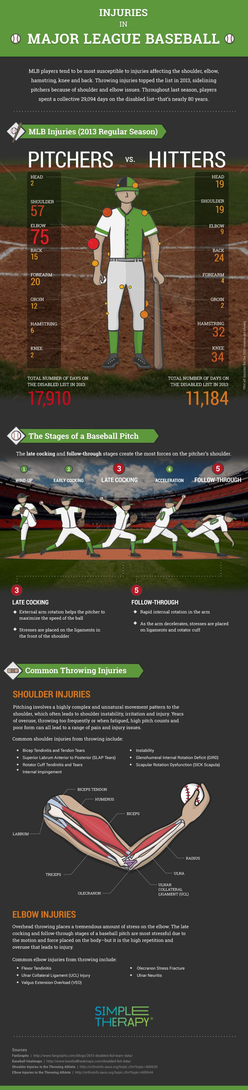 injuries in major league baseball infograph