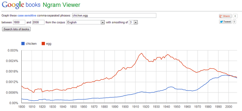 Google-ngram-viewer