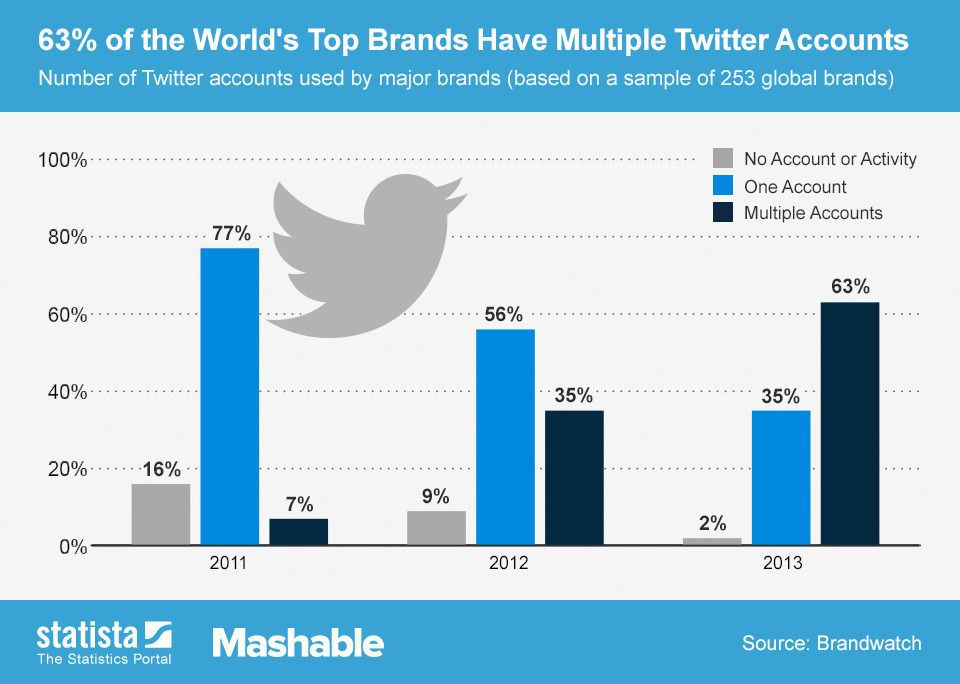 2013-08-23_Twitter-use-Brands