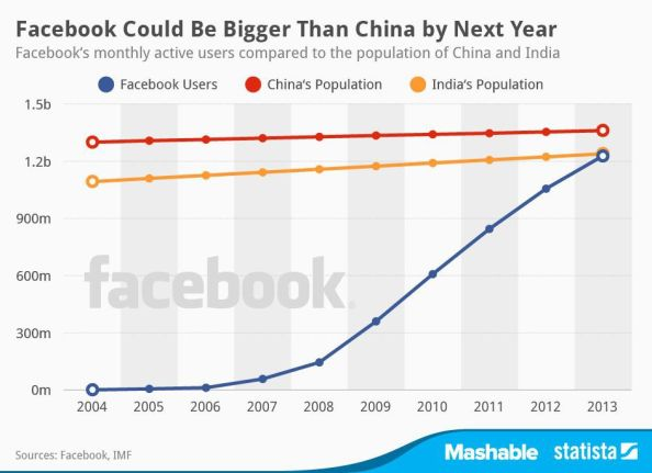 Facebook China Chart of the Day