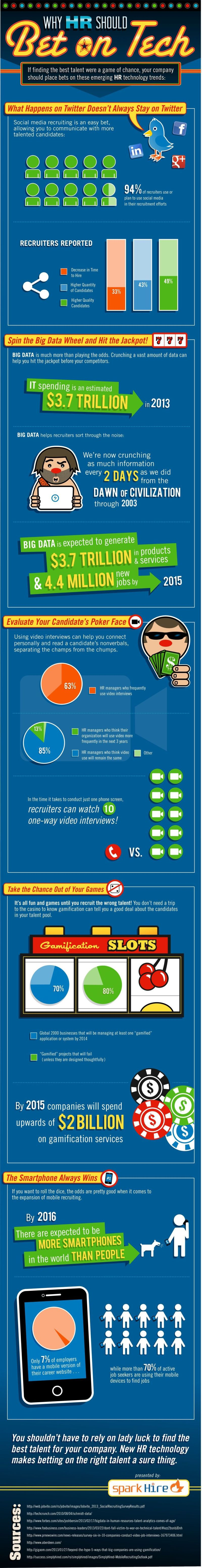 Infographic - HR Technology Trends