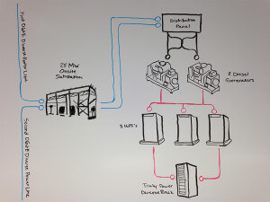 Example of Diverse Connectivity in a Data Center