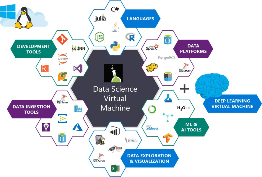 Data Science Virtual Machine - RADACAD