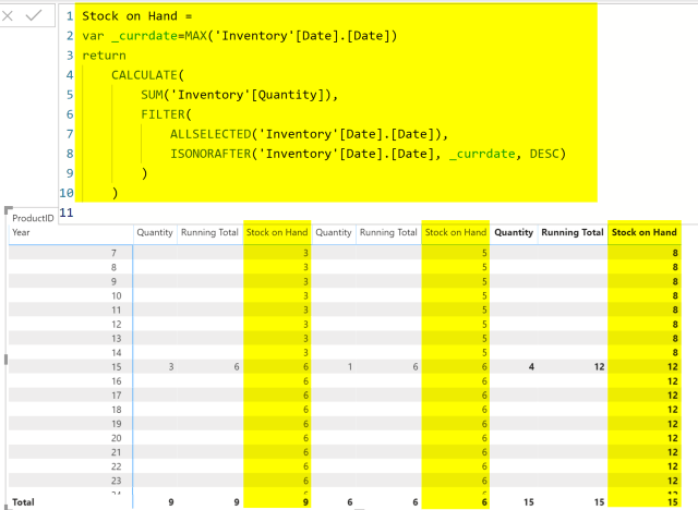 Calculating Stock on Hand Using DAX: Power BI Inventory Model ...