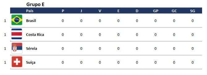 Copa do mundo fase de grupos