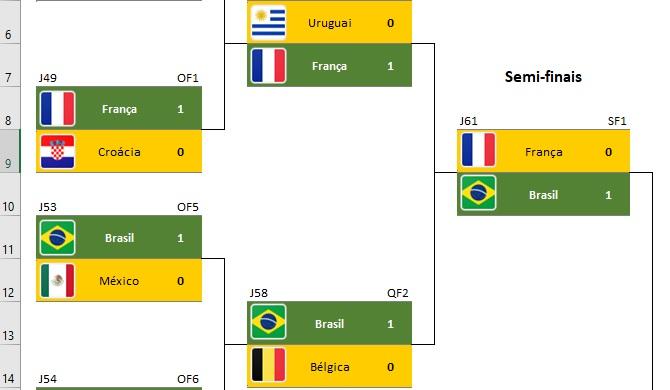 Copa do mundo simulação de eliminatórias