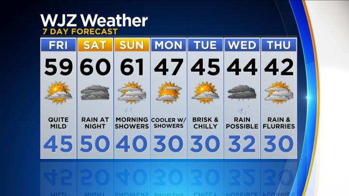 Forecast Kdka Day Weather 14