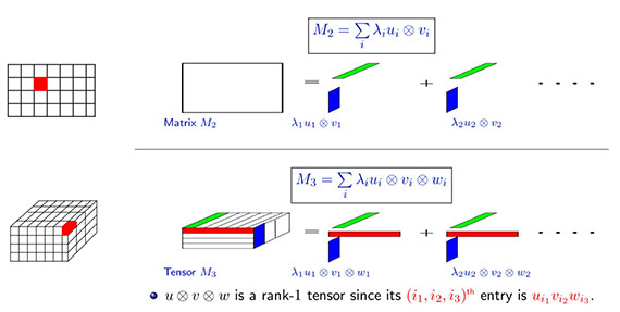 spectral-tensors