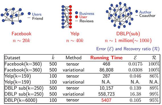 tensors-social-network-results