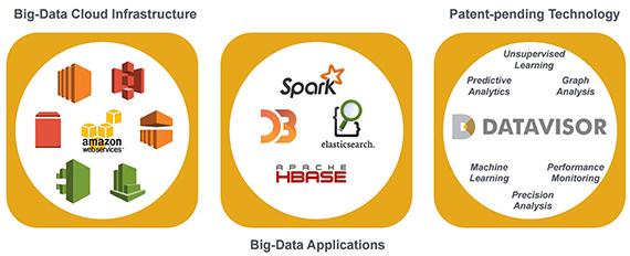 data-show-datavisor