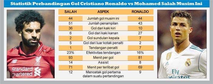 Statistik Perbandingan Gol Cristiano Ronaldo vs Mohamed Salah Musim Ini