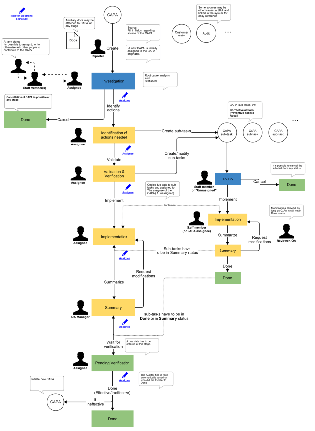 CAPA workflow in JIRA and example implementation B