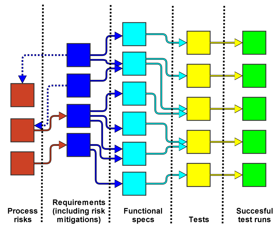 Computer systems validation traceability matrix