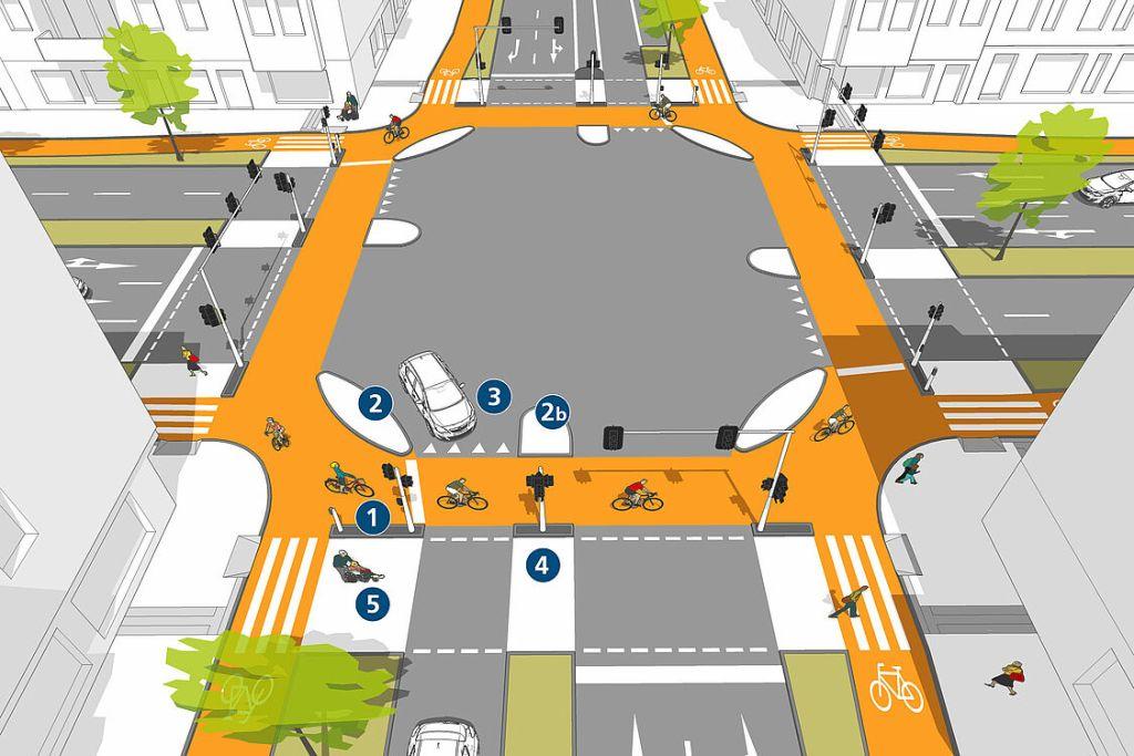 Idealtypische Gestaltung von Querungen an Kreuzungen